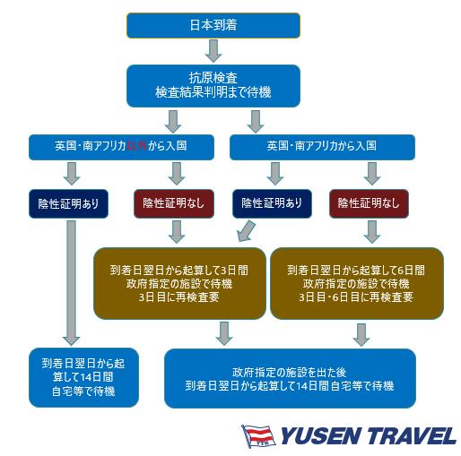 日本入国時に陰性証明書が必要になります